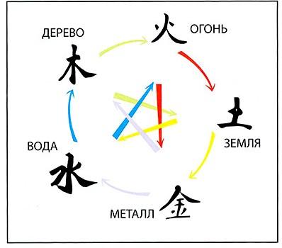 Уравновешивание Элементов сефер иецира
