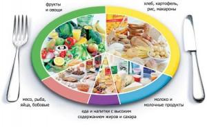 Правильное питание в течении дня, советы и рекомендации.